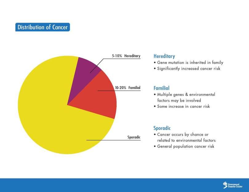 Distribution of Cancer